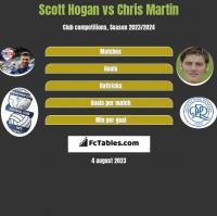 Scott Hogan vs Chris Martin h2h player stats
