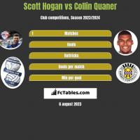 Scott Hogan vs Collin Quaner h2h player stats