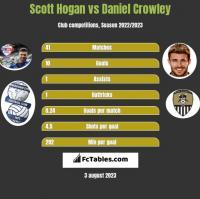 Scott Hogan vs Daniel Crowley h2h player stats