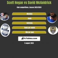 Scott Hogan vs David McGoldrick h2h player stats