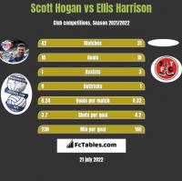 Scott Hogan vs Ellis Harrison h2h player stats