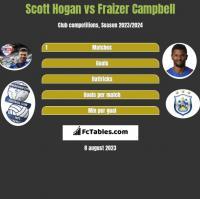 Scott Hogan vs Fraizer Campbell h2h player stats