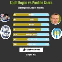 Scott Hogan vs Freddie Sears h2h player stats