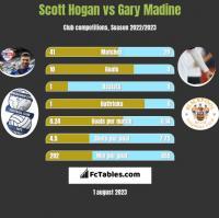 Scott Hogan vs Gary Madine h2h player stats