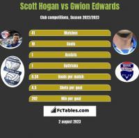 Scott Hogan vs Gwion Edwards h2h player stats