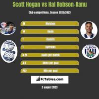 Scott Hogan vs Hal Robson-Kanu h2h player stats