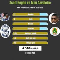 Scott Hogan vs Ivan Cavaleiro h2h player stats