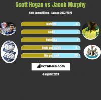 Scott Hogan vs Jacob Murphy h2h player stats
