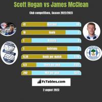 Scott Hogan vs James McClean h2h player stats