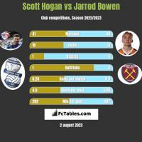 Scott Hogan vs Jarrod Bowen h2h player stats