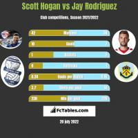 Scott Hogan vs Jay Rodriguez h2h player stats