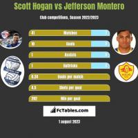 Scott Hogan vs Jefferson Montero h2h player stats