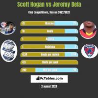 Scott Hogan vs Jeremy Bela h2h player stats