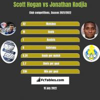 Scott Hogan vs Jonathan Kodjia h2h player stats