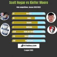 Scott Hogan vs Kieffer Moore h2h player stats