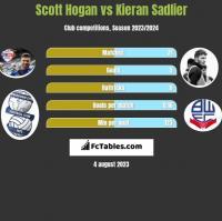 Scott Hogan vs Kieran Sadlier h2h player stats
