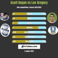 Scott Hogan vs Lee Gregory h2h player stats
