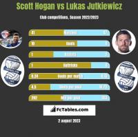 Scott Hogan vs Lukas Jutkiewicz h2h player stats