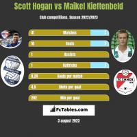 Scott Hogan vs Maikel Kieftenbeld h2h player stats