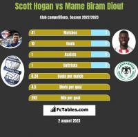 Scott Hogan vs Mame Biram Diouf h2h player stats