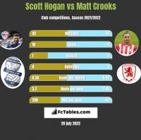 Scott Hogan vs Matt Crooks h2h player stats
