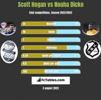 Scott Hogan vs Nouha Dicko h2h player stats