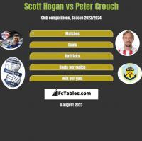 Scott Hogan vs Peter Crouch h2h player stats
