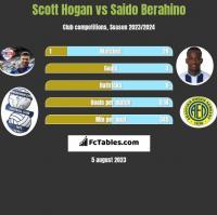 Scott Hogan vs Saido Berahino h2h player stats
