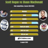 Scott Hogan vs Shaun MacDonald h2h player stats