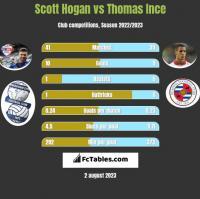 Scott Hogan vs Thomas Ince h2h player stats