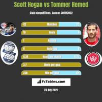 Scott Hogan vs Tommer Hemed h2h player stats