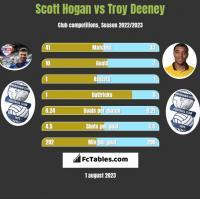 Scott Hogan vs Troy Deeney h2h player stats