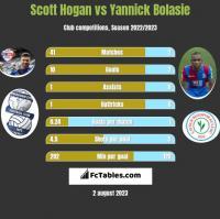 Scott Hogan vs Yannick Bolasie h2h player stats