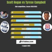Scott Hogan vs Tyrese Campbell h2h player stats