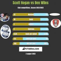 Scott Hogan vs Ben Wiles h2h player stats