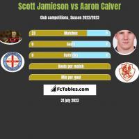 Scott Jamieson vs Aaron Calver h2h player stats