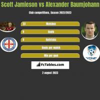 Scott Jamieson vs Alexander Baumjohann h2h player stats