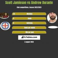 Scott Jamieson vs Andrew Durante h2h player stats