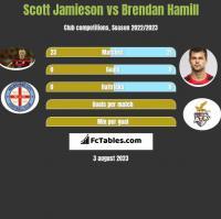 Scott Jamieson vs Brendan Hamill h2h player stats