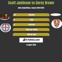 Scott Jamieson vs Corey Brown h2h player stats