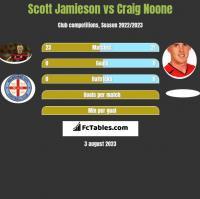 Scott Jamieson vs Craig Noone h2h player stats