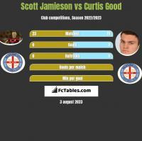 Scott Jamieson vs Curtis Good h2h player stats