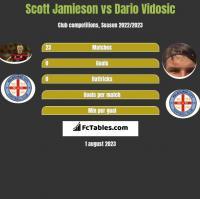 Scott Jamieson vs Dario Vidosic h2h player stats