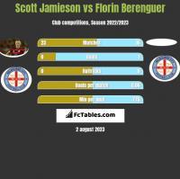 Scott Jamieson vs Florin Berenguer h2h player stats