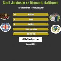Scott Jamieson vs Giancarlo Gallifuoco h2h player stats