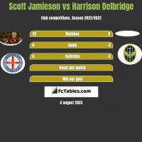 Scott Jamieson vs Harrison Delbridge h2h player stats