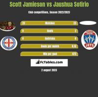 Scott Jamieson vs Jaushua Sotirio h2h player stats