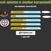 Scott Jamieson vs Jonathan Aspropotamitis h2h player stats