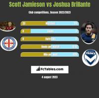 Scott Jamieson vs Joshua Brillante h2h player stats