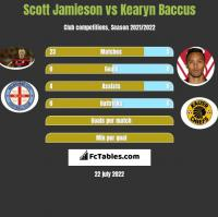 Scott Jamieson vs Kearyn Baccus h2h player stats